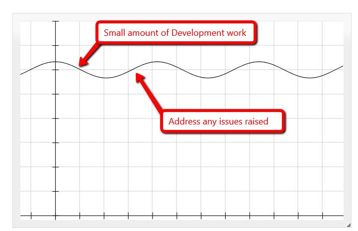 agile_bug_fixing